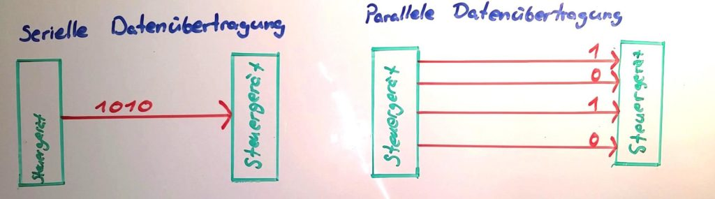 Serielle Parallele Datenübertragung