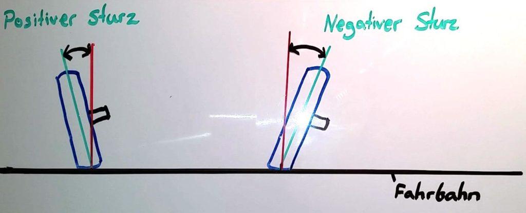 negativer sturz